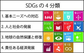 表1 SDGsの4分類