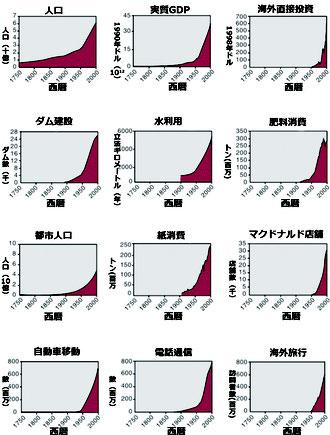 グレート・アクセラレーションのグラフ