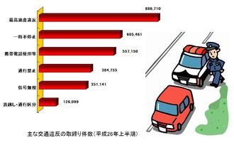 主な交通違反の取締り件数