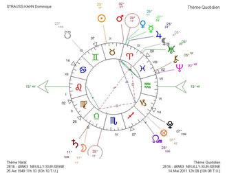 Thème Quotidien Solaire - DSK