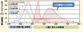 (資料:東芝)