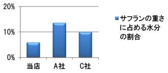 サフランの重さに占める水分の割合