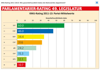 Rangliste der Parteien nach KMU-freundlichem Stimmverhalten