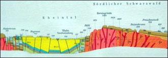 Geologischer Schnitt durch den Rheingraben