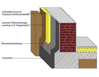 Detailansicht Schichtaufbau