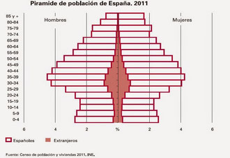 Pirámide de la población española 2011.