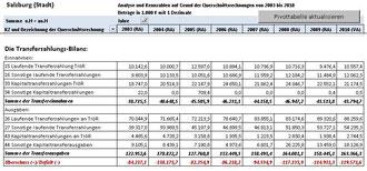 Transferzahlungsbilanz Stadt Salzburg 2003 - 2010