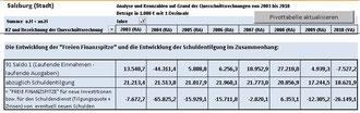 Freie Finanzspitze der Stadt Salzburg (2003-VA 2010)
