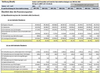 Die Finanzentwicklung der Stadt Salzburg (2003-2010) (Bild 1)