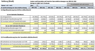 Die Finanzentwicklung der Stadt Salzburg (2003-2010) (Bild 2)