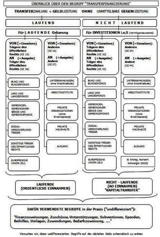 Transferfinanzierung (Bild 1)