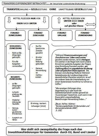 Transferfinanzierung (Bild 2)