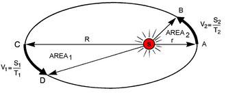 Figura 2.7 - Seconda Legge di Keplero