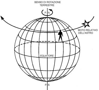 Figura 2.9 - Moto relativo della sfera celeste rispetto alla Terra