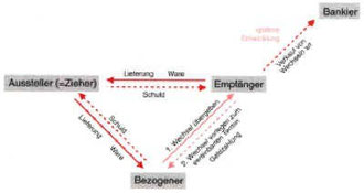 Funktionsweise des Wechsel(im Mittelalter).