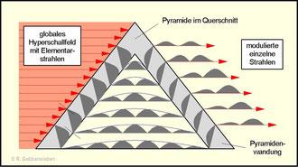 Bild 1: Entstehung geometrisch modulierter Hyperschallstrahlen bei einseitiger horizontaler Durchstrahlung einer hohlen Pyramide