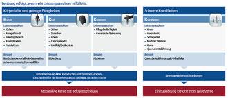 Allianz KörperSchutzPolice leistungen