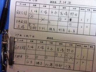 第36回天神旗少年剣道大会剣志館スコア