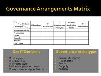 IT governance matrix