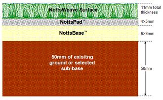 Diagram of the full NottsSport solution