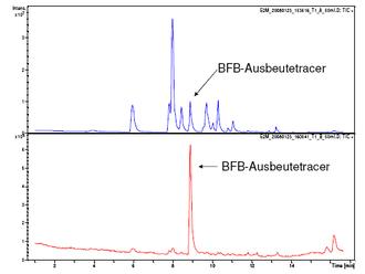 Vergleich der Wasserprobennahme mit kontaminiertem Peristaltikpumpenzubehör (blaue Kurve) und nach Schlauchwechsel (rote Kurve)