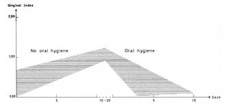 Indice gingival en fonction du temps