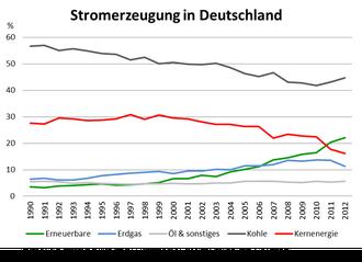 Bruttostromerzeugung in Deutschland 1990 - 2012