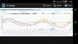 App des Norwegischen Wetterdienstes Yr.no, Screenshot