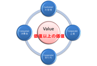 C's Value 価値以上の価値の提供