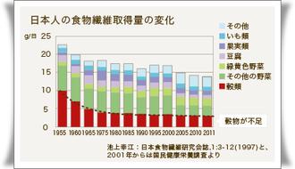 日本の食物繊維取得量の変化