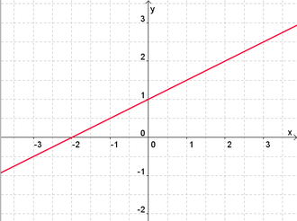lineare funktionen mathetraining f r die fachoberschule. Black Bedroom Furniture Sets. Home Design Ideas