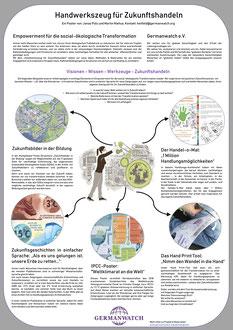Poster 18 - Handwerkszeug für Zukunftshandeln