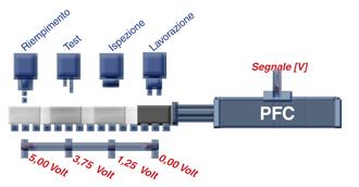 PFC - esempio di applicazione con posizionamenti sequenziali
