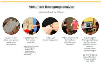 Ablauf der Bewegungsanalyse in OrthoFit