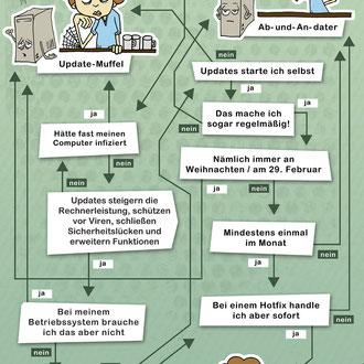 """""""Update"""" Illustration für Microsoft Deutschland © Stefan Hoch"""