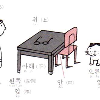 位置に関するハングル ひとりで学べる韓国語教室(国際語学社)