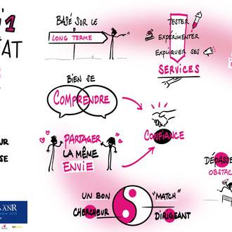 Journée ANR - LA Recherche créatrice d'Innovations