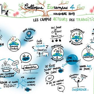 Colloque Ecocampus4 - Université Poitiers