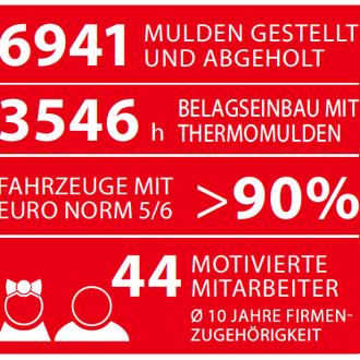 Die Jakob Gschwend AG stellt jährlich rund 7'000 Mulden und 3'500 Thermomulden. Für Abfallmulden einfach 071 277 67 03 wählen.