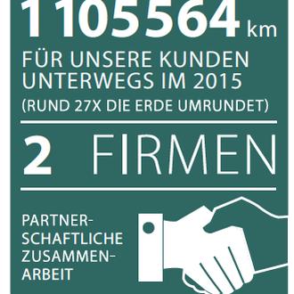 Die Transport- und Muldenfahrzeuge der Jakob Gschwend AG umrunden die Erde jährlich beinahe 30 mal. Die Stadler Transport AG ist ein eigenständiges Partnerunternehmen, das der Jakob Gschwend AG gehört.