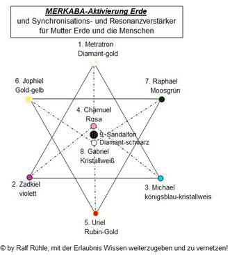 MERKABA-Synchronisationsverstärker
