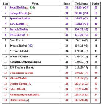 Abschlusstabelle Ellerbäher 2. Liga 2017/18