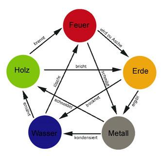 TCM, 5 Elementelehre, Ernährungszyklus, Kontrollzyklus