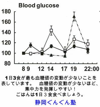 勉強方法学習塾 静岡市駿河区 グラフは食事の回数と血糖値の関係。食事回数は少ないほど血糖値が上がりやすい。 当ブログでは、集中力に関するブログ記事を簡単な解説つきでまとめています。よろしければ、ご興味のある記事を選んで読んでいただけましたらうれしいです。