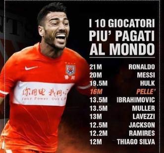 La classifica dei 10 giocatori più pagati al mondo, di cui 5 militanti nella Chinese Super League, Hulk, Pellè, Lavezzi, Jackson Martinez e Ramires