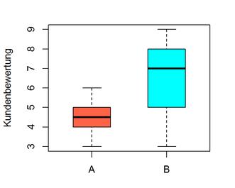 Boxplot mit R - Statistik Beratung