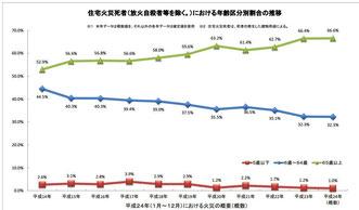 住宅火災死者の年齢分布(クリックで拡大)