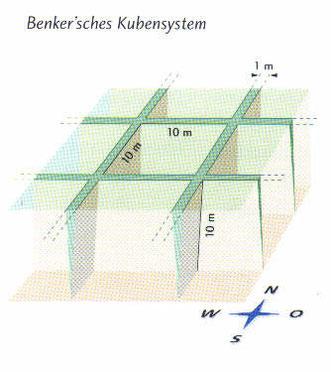 Das Benker-System ist ein Kubensytem mit den Maßen von ca 10 x 10 x 10  Meter. In diesem Gitternetz ist das Hartmanngitter und das Curry-Netz integriert. Die Balkenbreite beträgt ca. 60 - 100  cm.