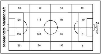 Abb.19 - Ballgewinne in der Saison 09/10 in den einzelnen Spielfeldbereichen