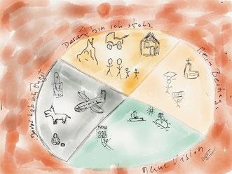 Ressourcen Mandala nach Dr. F. Taschner